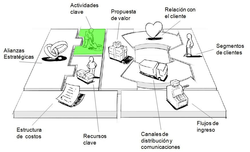 actividades-clave